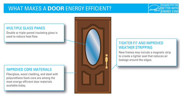energy efficient replacement doors