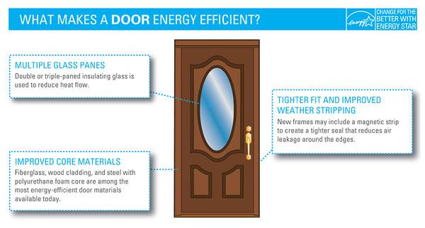 energy efficient replacement doors